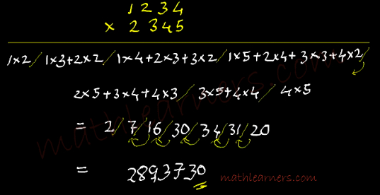 trick in Vedic Mathematics to multiply numbers using Urdhva Tiryak Sutra